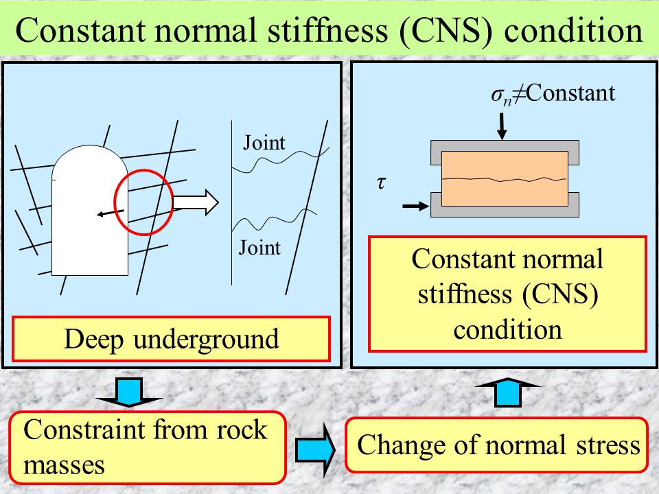 Constant normal stiffness (CNS) condition Joint Constraint from rock masses Deep underground Change of normal stress σ n ≠Constant τ Constant normal s