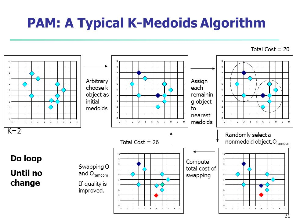 21 PAM: A Typical K-Medoids Algorithm Total Cost = 20 0 1 2 3 4 5 6 7 8 9 10 0123456789 K=2 Arbitrary choose k object as initial medoids Assign each r
