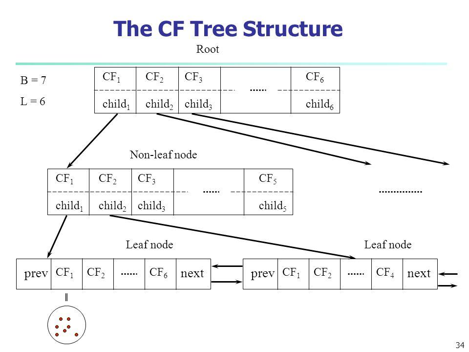 The CF Tree Structure CF 1 child 1 CF 3 child 3 CF 2 child 2 CF 6 child 6 CF 1 child 1 CF 3 child 3 CF 2 child 2 CF 5 child 5 CF 1 CF 2 CF 6 prevnext