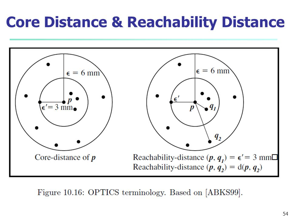 Core Distance & Reachability Distance 54