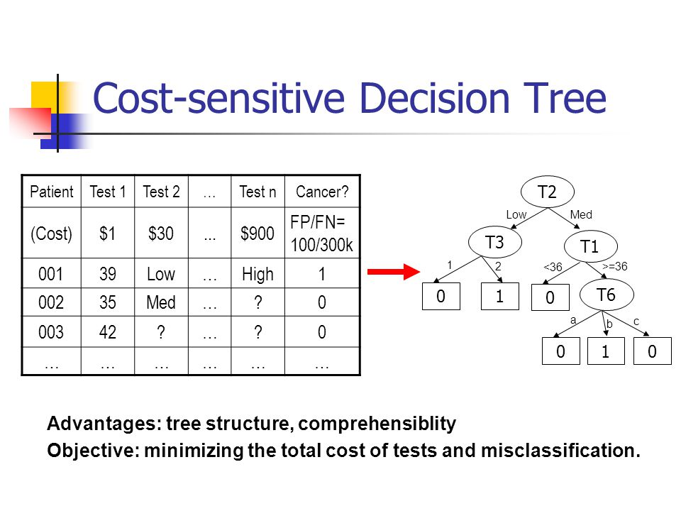 Cost-sensitive Decision Tree PatientTest 1Test 2…Test nCancer? (Cost)$1$30...$900 FP/FN= 100/300k 00139Low…High1 00235Med…?0 00342?…?0 ……………… 1 T1 T6
