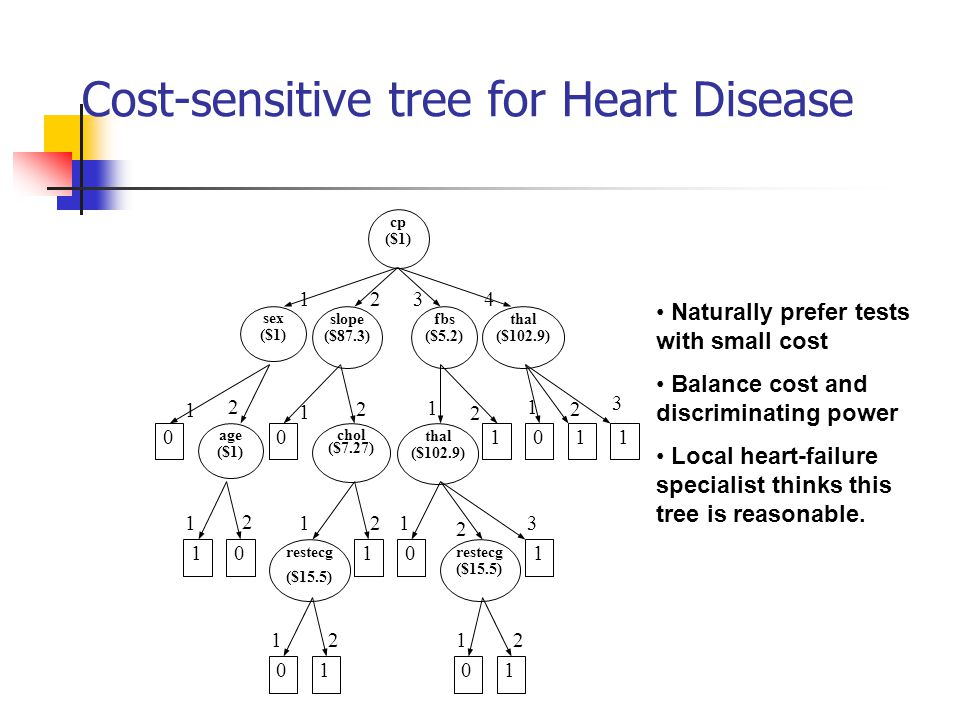 Cost-sensitive tree for Heart Disease 1 2 2 3 2 11 1 1 1 2 2 2 1 2 3 41 2 3 1 2 thal ($102.9) fbs ($5.2) restecg ($15.5) sex ($1) chol ($7.27) 0 cp ($