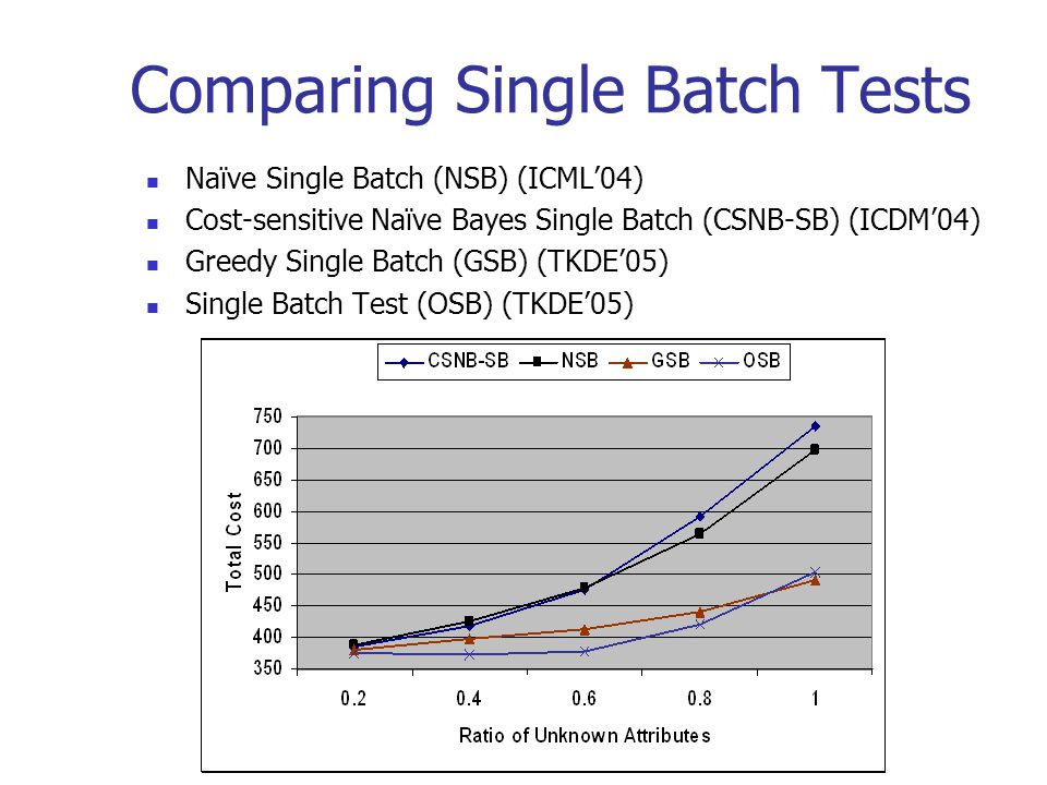 Comparing Single Batch Tests Naïve Single Batch (NSB) (ICML'04) Cost-sensitive Naïve Bayes Single Batch (CSNB-SB) (ICDM'04) Greedy Single Batch (GSB)
