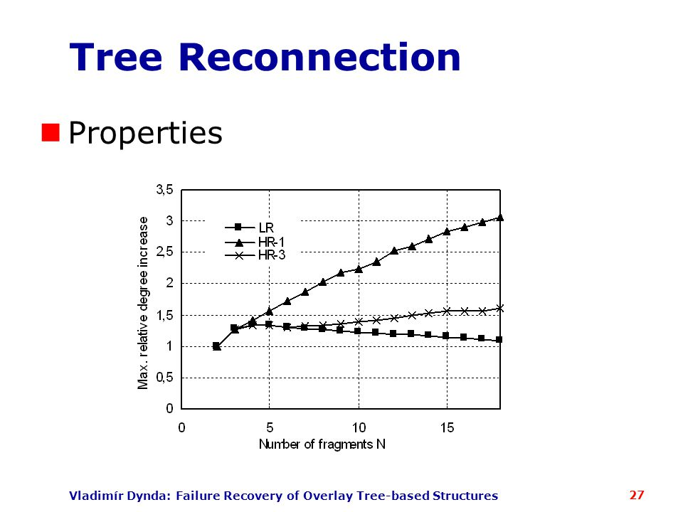 Vladimír Dynda: Failure Recovery of Overlay Tree-based Structures Tree Reconnection Properties 27