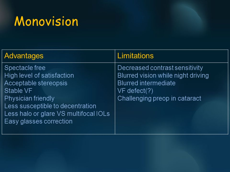 Monovision AdvantagesLimitations Spectacle free High level of satisfaction Acceptable stereopsis Stable VF Physician friendly Less susceptible to decentration Less halo or glare VS multifocal IOLs Easy glasses correction Decreased contrast sensitivity Blurred vision while night driving Blurred intermediate VF defect( ) Challenging preop in cataract