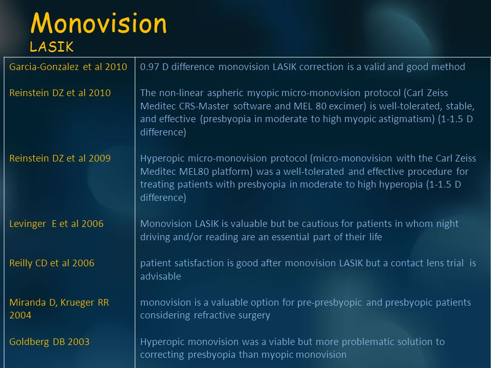 Monovision LASIK Garcia-Gonzalez et al 2010 Reinstein DZ et al 2010 Reinstein DZ et al 2009 Levinger E et al 2006 Reilly CD et al 2006 Miranda D, Krueger RR 2004 Goldberg DB 2003 0.97 D difference monovision LASIK correction is a valid and good method The non-linear aspheric myopic micro-monovision protocol (Carl Zeiss Meditec CRS-Master software and MEL 80 excimer) is well-tolerated, stable, and effective (presbyopia in moderate to high myopic astigmatism) (1-1.5 D difference) Hyperopic micro-monovision protocol (micro-monovision with the Carl Zeiss Meditec MEL80 platform) was a well-tolerated and effective procedure for treating patients with presbyopia in moderate to high hyperopia (1-1.5 D difference) Monovision LASIK is valuable but be cautious for patients in whom night driving and/or reading are an essential part of their life patient satisfaction is good after monovision LASIK but a contact lens trial is advisable monovision is a valuable option for pre-presbyopic and presbyopic patients considering refractive surgery Hyperopic monovision was a viable but more problematic solution to correcting presbyopia than myopic monovision