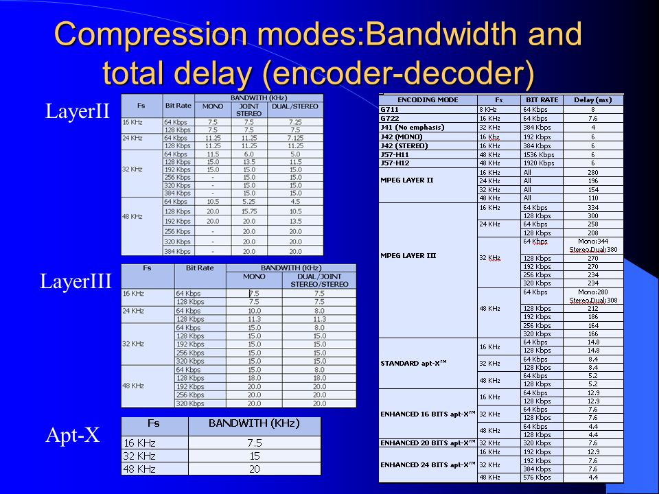Audio Decoder Module The audio encoder module allows the reception of audio signals through the E1/T1 circuits in different compression formats.