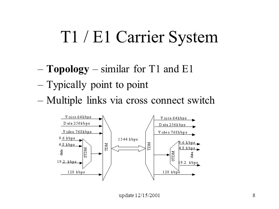 update 12/15/20018 T1 / E1 Carrier System –Topology – similar for T1 and E1 –Typically point to point –Multiple links via cross connect switch