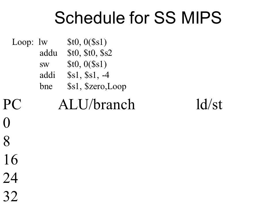 Schedule for SS MIPS Loop: lw$t0, 0($s1) addu$t0, $t0, $s2 sw$t0, 0($s1) addi$s1, $s1, -4 bne$s1, $zero,Loop PCALU/branchld/st 0 8 16 24 32