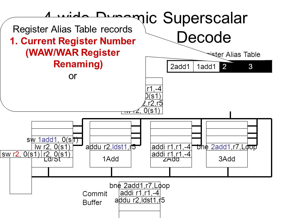 4-wide Dynamic Superscalar Decode Register File Instruction Window Ld/St1Add2Add3Add Commit Buffer Ld/St Queue 2add11add123 Register Alias Table lw r2, 0(s1) Loop: lw r2, 0(r1) addu r2, r2, r5 sw r2, 0(r1) addi r1, r1, -4 bne r1, r7,Loop addu r2,ldst1,r5 sw 1add1, 0(s1) addi r1,r1,-4 bne 2add1,r7,Loop lw r2, 0(s1) sw r2, 0(s1) addu r2,r2,r5 addi r1,r1,-4 lw r2, 0(s1) Register Alias Table records 1.Current Register Number (WAW/WAR Register Renaming) or addu r2,ldst1,r5 addi r1,r1,-4 bne 2add1,r7,Loop sw r2, 0(s1)