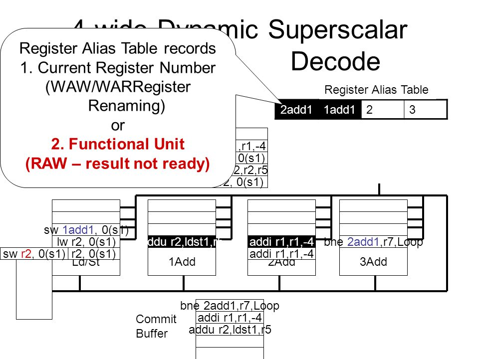 4-wide Dynamic Superscalar Decode Register File Instruction Window Ld/St1Add2Add3Add Commit Buffer Ld/St Queue 2add11add123 Register Alias Table lw r2, 0(s1) Loop: lw r2, 0(r1) addu r2, r2, r5 sw r2, 0(r1) addi r1, r1, -4 bne r1, r7,Loop addu r2,ldst1,r5 sw 1add1, 0(s1) addi r1,r1,-4 bne 2add1,r7,Loop lw r2, 0(s1) sw r2, 0(s1) addu r2,r2,r5 addi r1,r1,-4 lw r2, 0(s1) Register Alias Table records 1.Current Register Number (WAW/WARRegister Renaming) or 2.