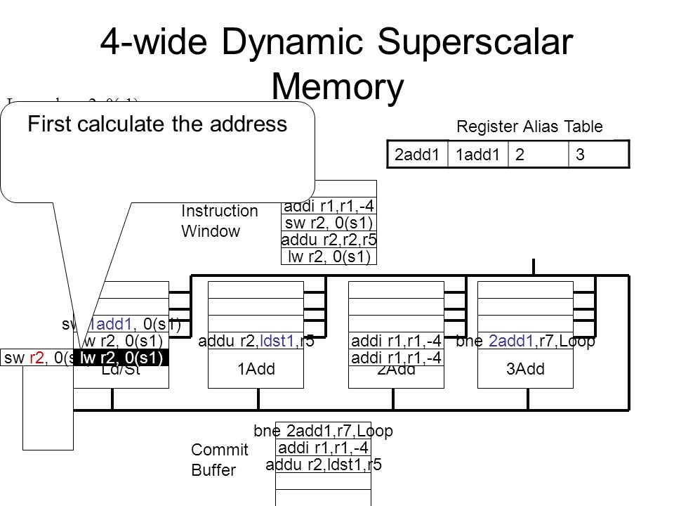 4-wide Dynamic Superscalar Memory Register File Instruction Window Ld/St1Add2Add3Add Commit Buffer Ld/St Queue 2add11add123 Register Alias Table Loop: lw r2, 0(r1) addu r2, r2, r5 sw r2, 0(r1) addi r1, r1, -4 bne r1, r7,Loop addu r2,ldst1,r5 sw 1add1, 0(s1) addi r1,r1,-4 bne 2add1,r7,Loop lw r2, 0(s1) sw r2, 0(s1) addu r2,r2,r5 addi r1,r1,-4 lw r2, 0(s1) First calculate the address addu r2,ldst1,r5 addi r1,r1,-4 bne 2add1,r7,Loop sw r2, 0(s1)lw r2, 0(s1)