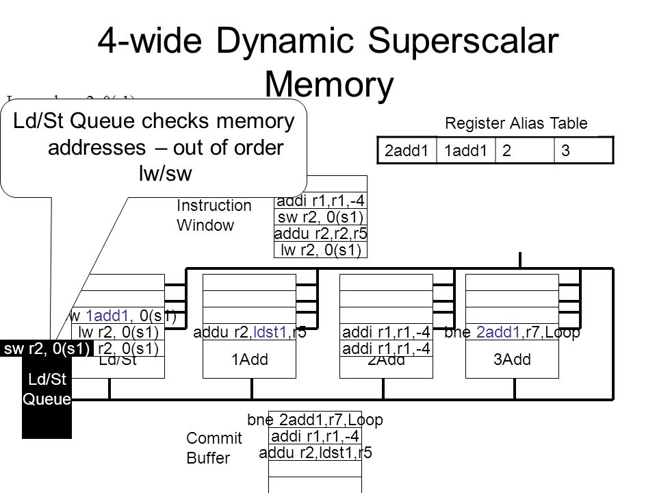 4-wide Dynamic Superscalar Memory Register File Instruction Window Ld/St1Add2Add3Add Commit Buffer Ld/St Queue 2add11add123 Register Alias Table lw r2, 0(s1) Loop: lw r2, 0(r1) addu r2, r2, r5 sw r2, 0(r1) addi r1, r1, -4 bne r1, r7,Loop addu r2,ldst1,r5 sw 1add1, 0(s1) addi r1,r1,-4 bne 2add1,r7,Loop lw r2, 0(s1) sw r2, 0(s1) addu r2,r2,r5 addi r1,r1,-4 lw r2, 0(s1) Ld/St Queue checks memory addresses – out of order lw/sw addu r2,ldst1,r5 addi r1,r1,-4 bne 2add1,r7,Loop sw r2, 0(s1)