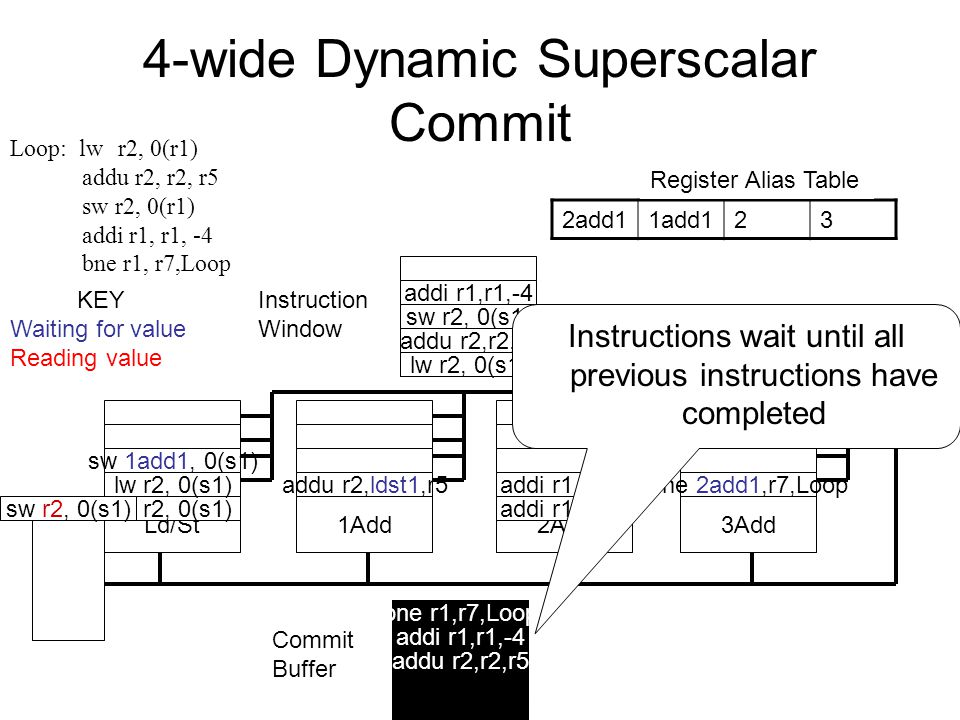 4-wide Dynamic Superscalar Commit Register File Instruction Window Ld/St1Add2Add3Add Commit Buffer Ld/St Queue 2add11add123 Register Alias Table lw r2, 0(s1) KEY Waiting for value Reading value Loop: lw r2, 0(r1) addu r2, r2, r5 sw r2, 0(r1) addi r1, r1, -4 bne r1, r7,Loop addu r2,ldst1,r5 sw 1add1, 0(s1) addi r1,r1,-4 bne 2add1,r7,Loop lw r2, 0(s1) sw r2, 0(s1) addu r2,r2,r5 addi r1,r1,-4 lw r2, 0(s1) addu r2,r2,r5 addi r1,r1,-4 bne r1,r7,Loop sw r2, 0(s1) Instructions wait until all previous instructions have completed