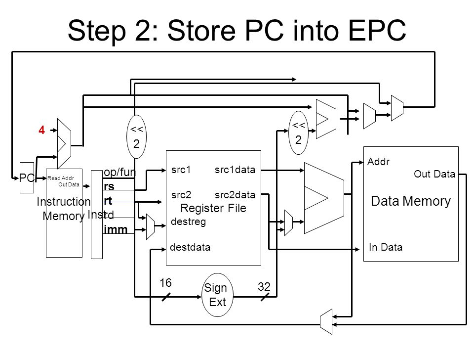 Step 2: Store PC into EPC Read Addr Out Data Instruction Memory PC Inst 4 src1 src1data src2 src2data Register File destreg destdata op/fun rs rt rd imm Addr Out Data Data Memory In Data 32 Sign Ext 16 << 2 << 2