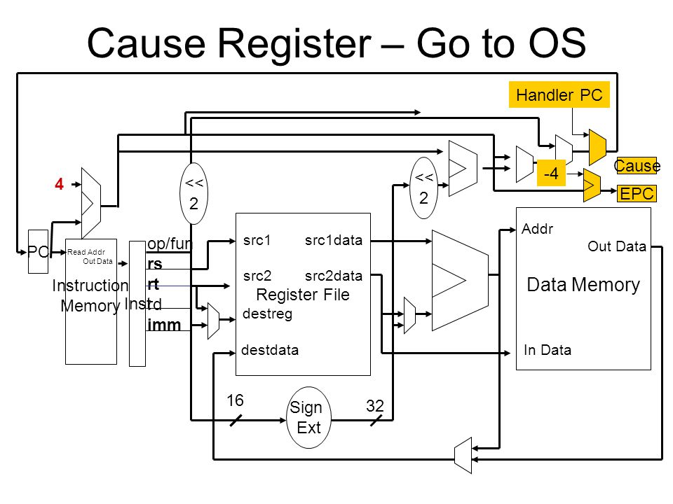 Cause Register – Go to OS Read Addr Out Data Instruction Memory PC Inst 4 src1 src1data src2 src2data Register File destreg destdata op/fun rs rt rd imm Addr Out Data Data Memory In Data 32 Sign Ext 16 << 2 << 2 EPC -4 Cause Handler PC