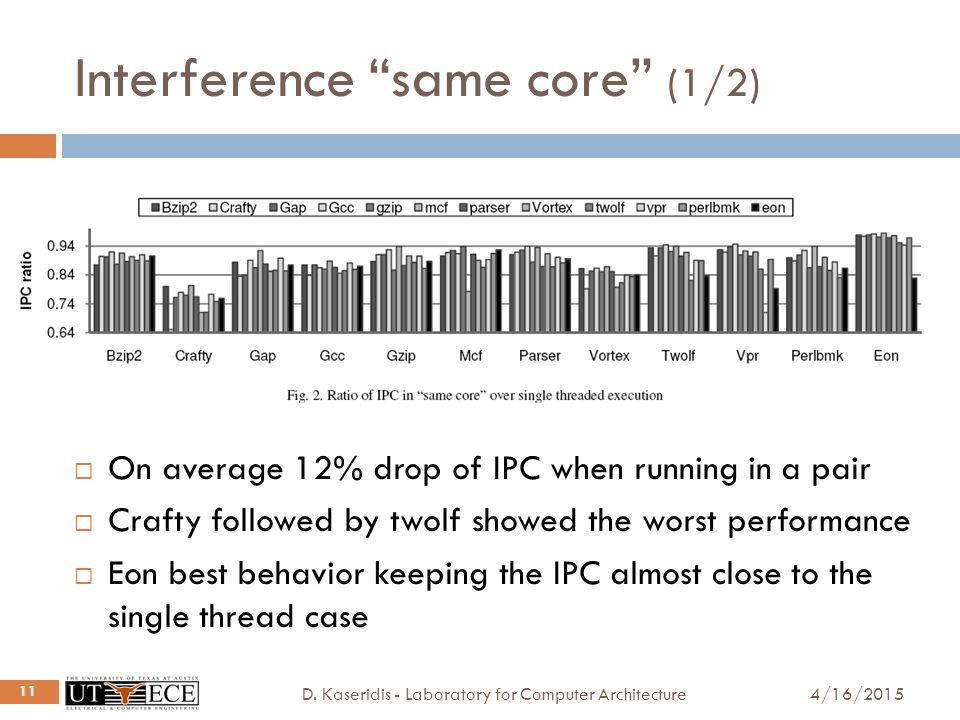 """Interference """"same core"""" (1/2) 4/16/2015D. Kaseridis - Laboratory for Computer Architecture 11  On average 12% drop of IPC when running in a pair  C"""