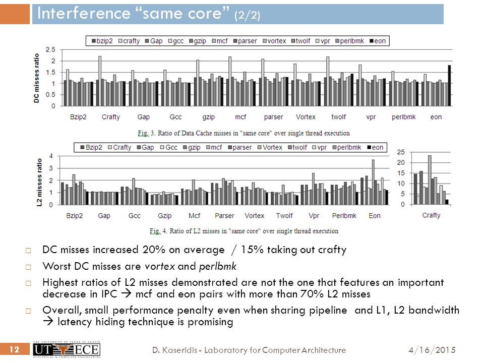 """4/16/2015D. Kaseridis - Laboratory for Computer Architecture 12 Interference """"same core"""" (2/2)  DC misses increased 20% on average / 15% taking out c"""