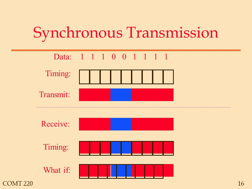 COMT 22016 Synchronous Transmission Data: 1 1 1 0 0 1 1 1 1 Timing: Transmit: Receive: Timing: What if: