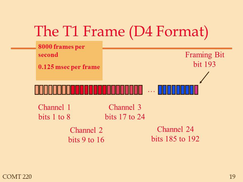 COMT 22019 The T1 Frame (D4 Format) … Channel 1 bits 1 to 8 Channel 2 bits 9 to 16 Channel 3 bits 17 to 24 Channel 24 bits 185 to 192 Framing Bit bit 193 8000 frames per second 0.125 msec per frame