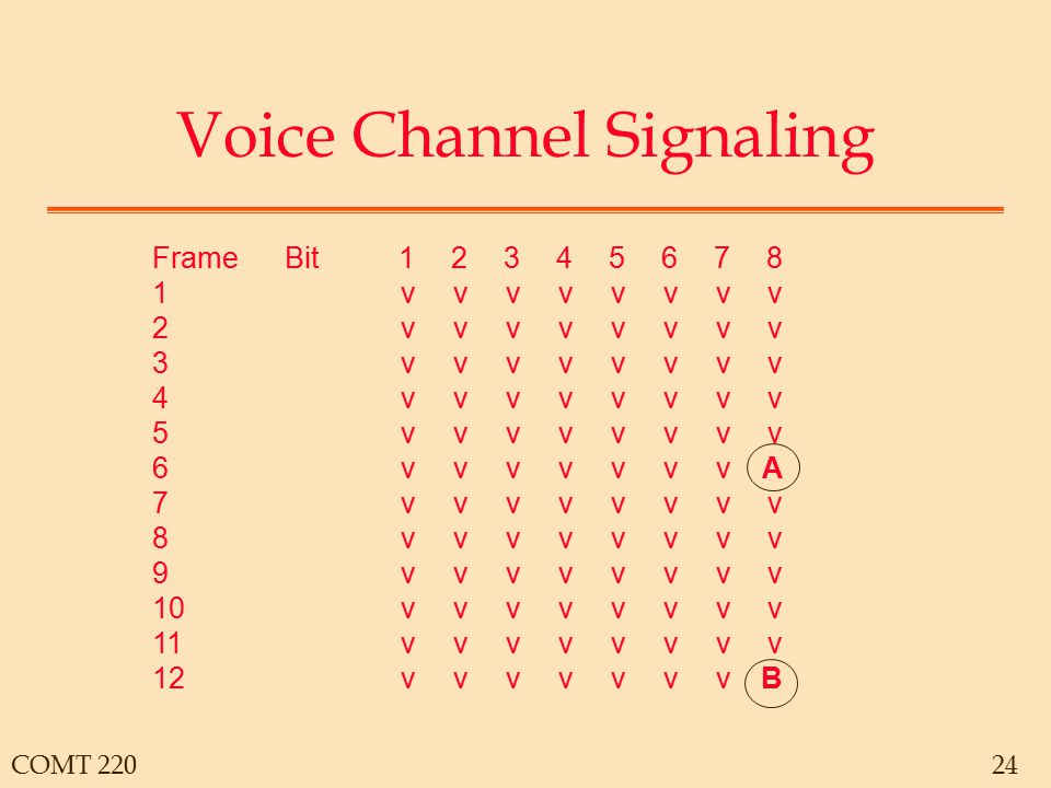 COMT 22024 Voice Channel Signaling FrameBit12345678 1vvvvvvvv 2 vvvvvvvv 3 vvvvvvvv 4 vvvvvvvv 5 vvvvvvvv 6 vvvvvvvA 7 vvvvvvvv 8 vvvvvvvv 9 vvvvvvvv 10 vvvvvvvv 11 vvvvvvvv 12 vvvvvvvB