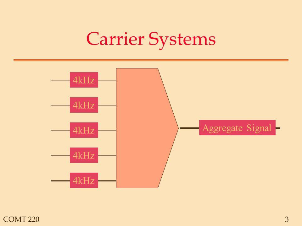 COMT 2204 Analog Carrier 4kHz 20 kHz 8-12kHz 4-8kHz 0-4kHz 12-16kHz 16-20kHz