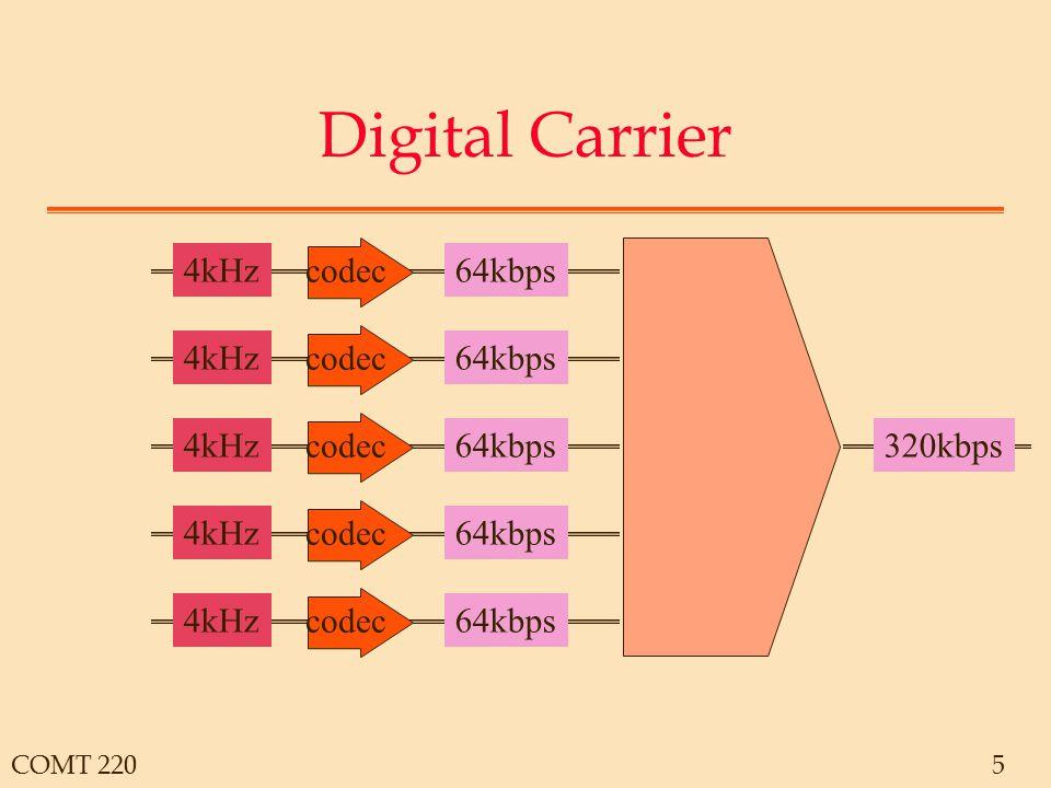 COMT 2205 Digital Carrier 320kbps 4kHz codec 64kbps4kHz codec 64kbps4kHz codec 64kbps4kHz codec 64kbps4kHz codec 64kbps