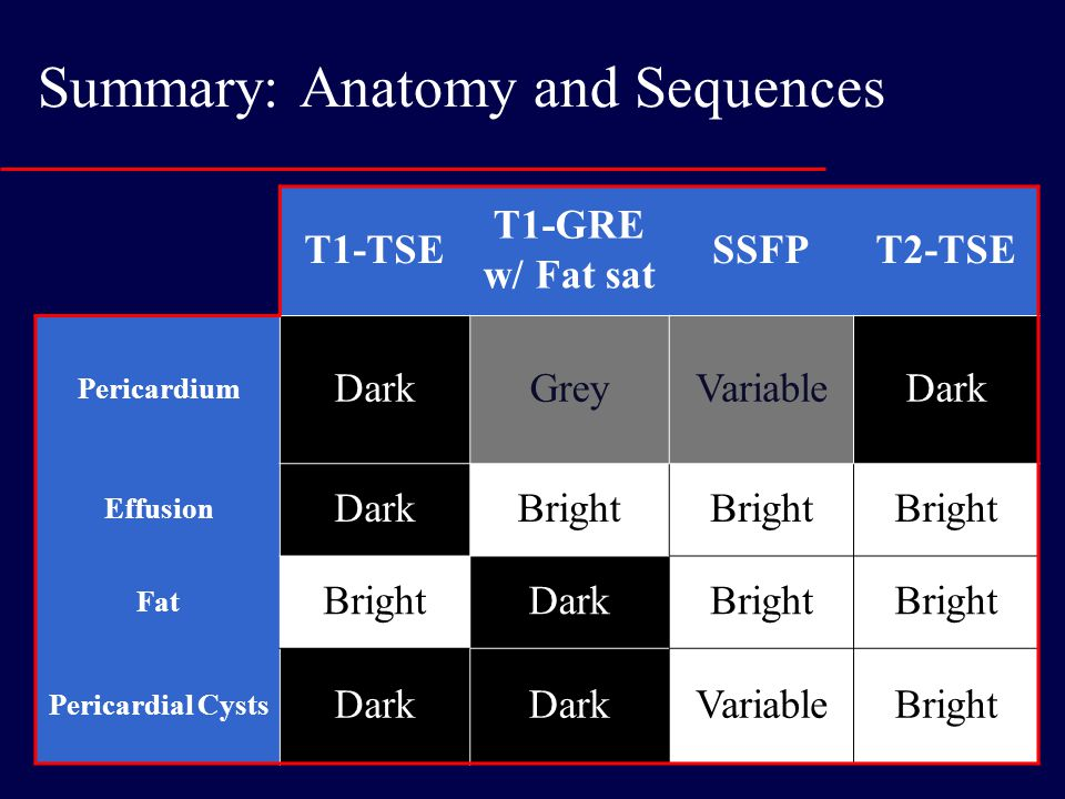 Summary: Anatomy and Sequences T1-TSE T1-GRE w/ Fat sat SSFPT2-TSE Pericardium DarkGreyVariableDark Effusion DarkBright Fat BrightDarkBright Pericardial Cysts Dark VariableBright