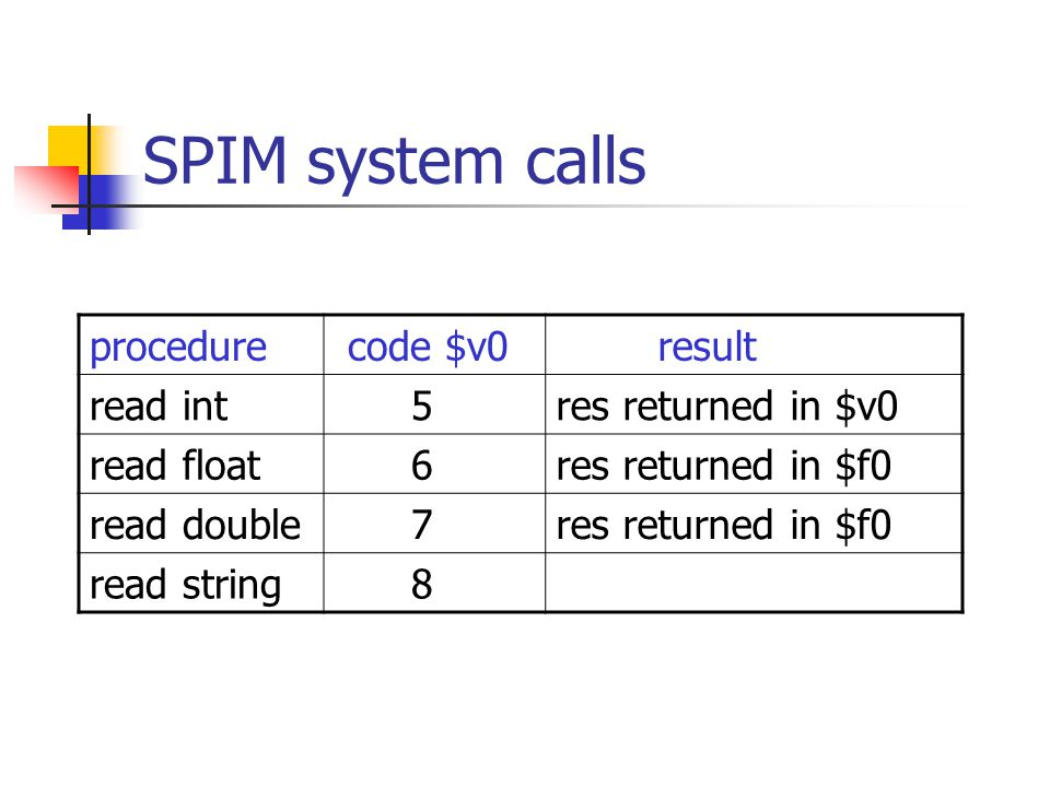SPIM system calls procedure code $v0 result read int 5res returned in $v0 read float 6res returned in $f0 read double 7res returned in $f0 read string 8