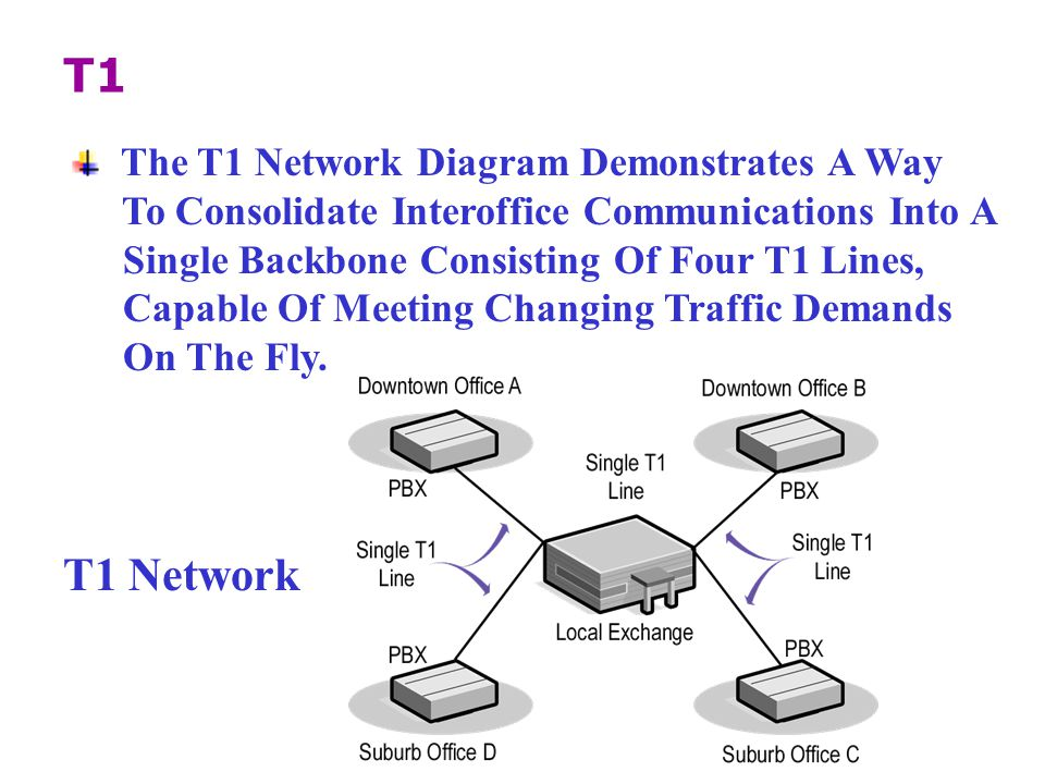 The T1 Network Diagram Demonstrates A Way To Consolidate Interoffice Communications Into A Single Backbone Consisting Of Four T1 Lines, Capable Of Meeting Changing Traffic Demands On The Fly.