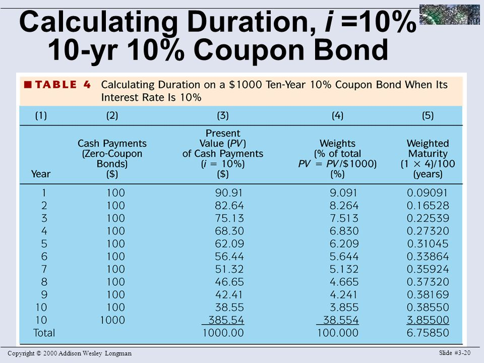 Copyright © 2000 Addison Wesley Longman Slide #3-20 Calculating Duration, i =10% 10-yr 10% Coupon Bond