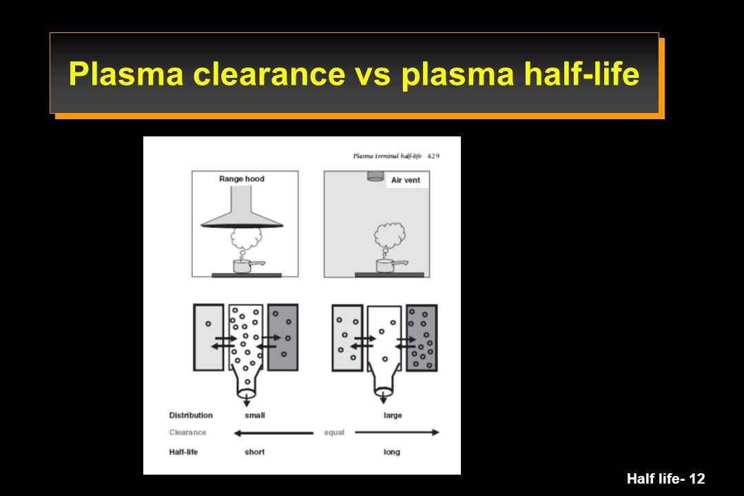 Half life- 12 Plasma clearance vs plasma half-life