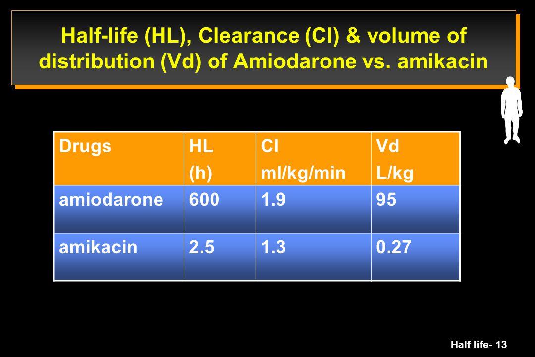 Half life- 13 Half-life (HL), Clearance (Cl) & volume of distribution (Vd) of Amiodarone vs. amikacin DrugsHL (h) Cl ml/kg/min Vd L/kg amiodarone6001.