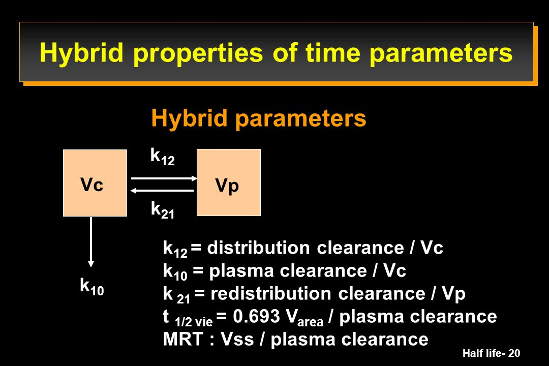 Half life- 20 k 10 k 12 k 21 k 12 = distribution clearance / Vc k 10 = plasma clearance / Vc k 21 = redistribution clearance / Vp t 1/2 vie = 0.693 V