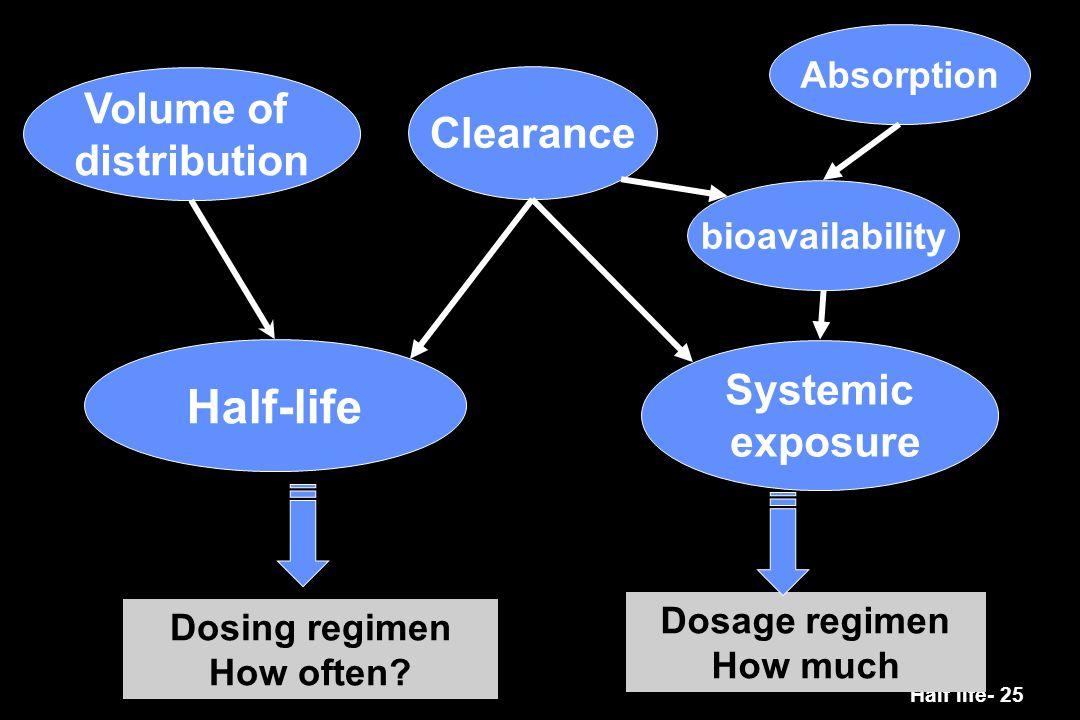 Half life- 25 Half-life Systemic exposure Clearance Volume of distribution bioavailability Dosing regimen How often? Dosage regimen How much Absorptio