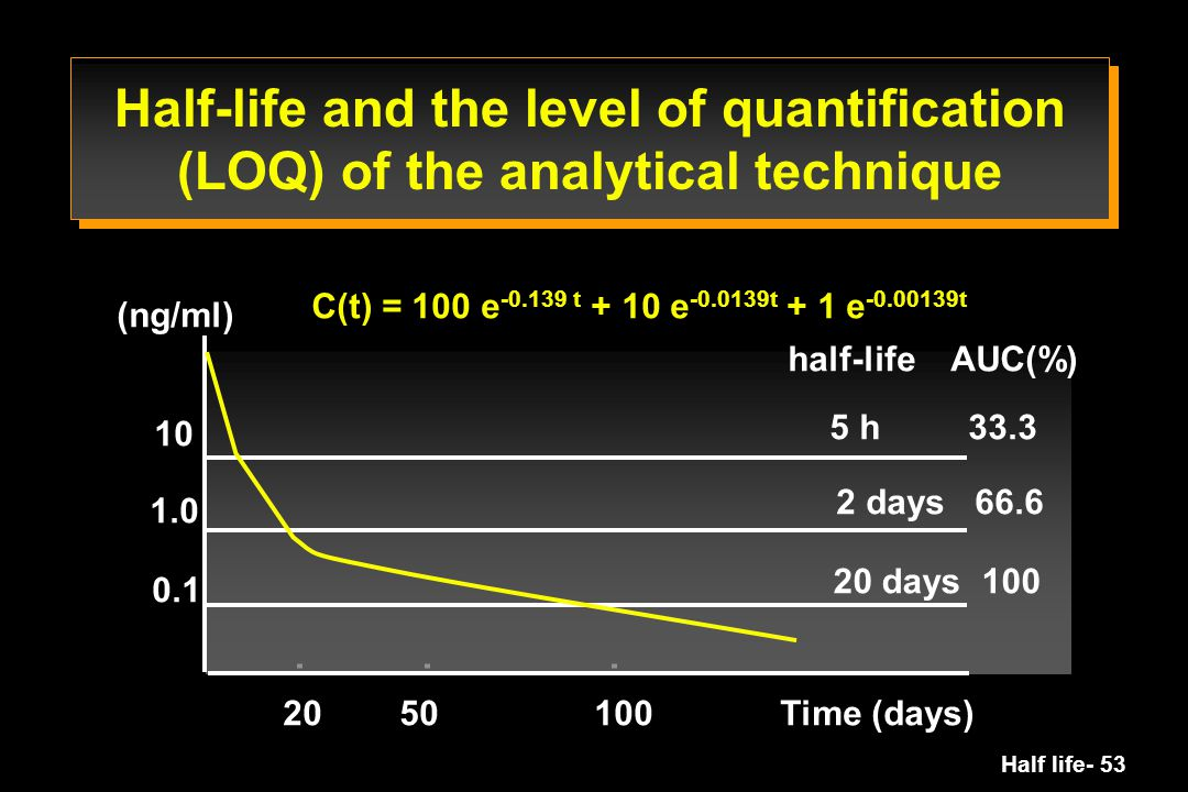 Half life- 53 (ng/ml) 10 1.0 0.1 20 50 100 Time (days) 5 h 33.3 2 days 66.6 20 days 100 half-life AUC(%) C(t) = 100 e -0.139 t + 10 e -0.0139t + 1 e -