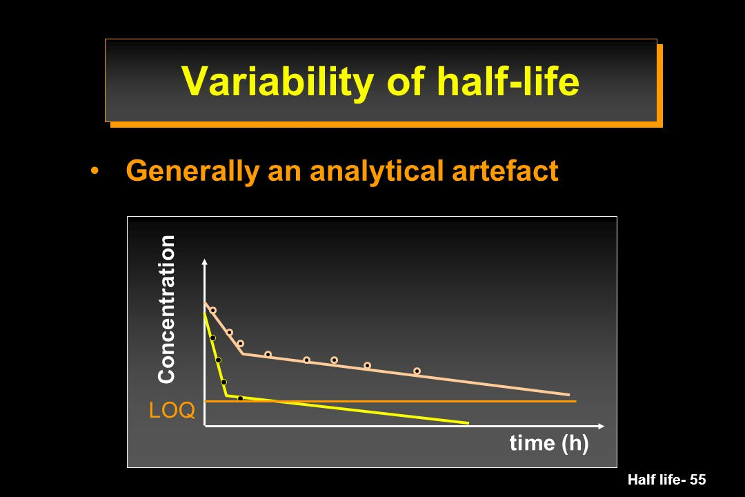 Half life- 55 Variability of half-life Generally an analytical artefact Concentration time (h) LOQ