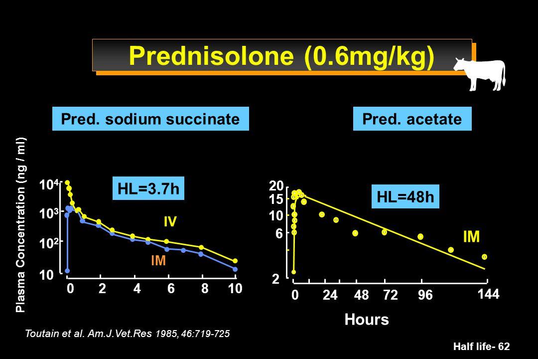 Half life- 62 2 6 10 15 20 024487296 144 10 4 24 10 3 10 0 10 2 68 IM IV Plasma Concentration (ng / ml) Pred. sodium succinatePred. acetate Hours Tout
