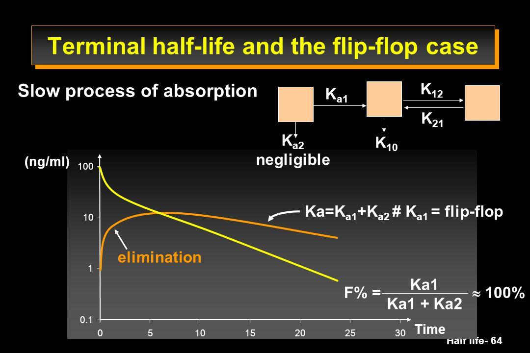 Half life- 64 (ng/ml) Terminal half-life and the flip-flop case F% =  100% Ka1 Ka1 + Ka2 K a1 K a2 negligible K 12 K 21 K 10 Time Ka=K a1 +K a2 # K a