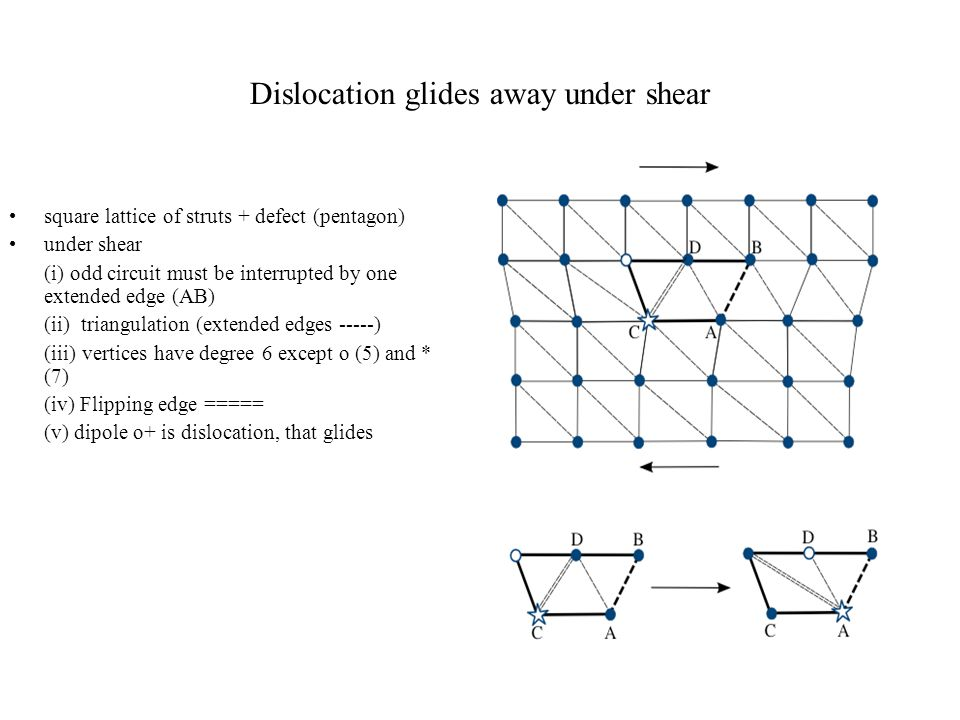 Dislocation glides away under shear square lattice of struts + defect (pentagon) under shear (i) odd circuit must be interrupted by one extended edge (AB) (ii) triangulation (extended edges -----) (iii) vertices have degree 6 except o (5) and * (7) (iv) Flipping edge ===== (v) dipole o+ is dislocation, that glides