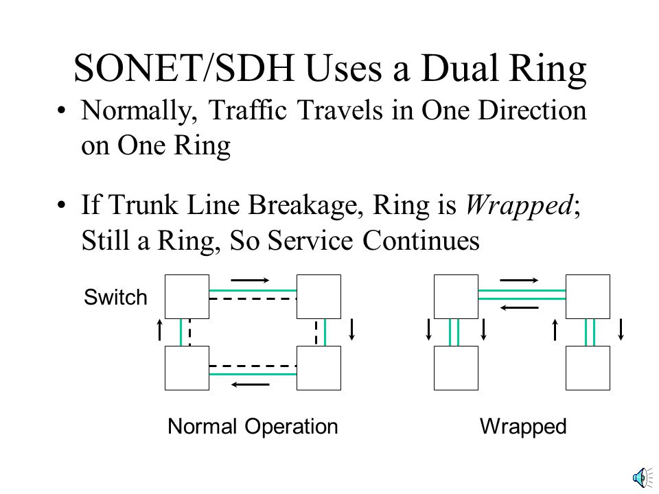 SONET/SDH Uses a Dual Ring Normally, Traffic Travels in One Direction on One Ring If Trunk Line Breakage, Ring is Wrapped; Still a Ring, So Service Continues Switch Normal OperationWrapped