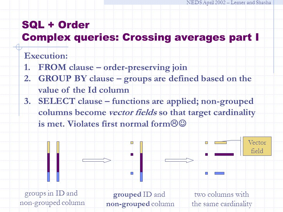 NEDS April 2002 – Lerner and Shasha SQL + Order Complex queries: Crossing averages part I Execution: 1.FROM clause – order-preserving join 2.GROUP BY clause – groups are defined based on the value of the Id column 3.SELECT clause – functions are applied; non-grouped columns become vector fields so that target cardinality is met.