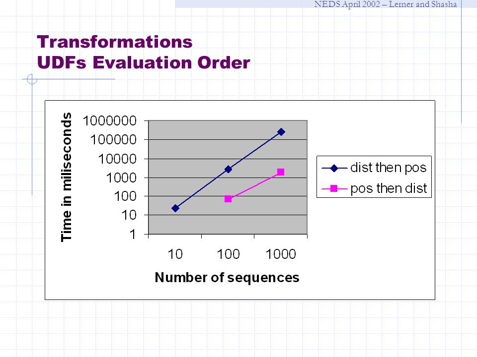 NEDS April 2002 – Lerner and Shasha Transformations UDFs Evaluation Order