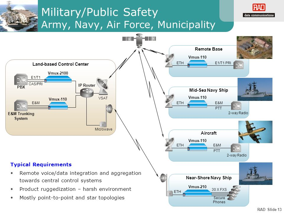RAD Slide 13 Military/Public Safety Army, Navy, Air Force, Municipality E&M PTT Near-Shore Navy Ship Land-based Control Center Vmux-110 Vmux-2100 E1/T1 E&M E&M Trunking System IP Router PBX Aircraft Remote Base Mid-Sea Navy Ship Typical Requirements Remote voice/data integration and aggregation towards central control systems Product ruggedization – harsh environment Mostly point-to-point and star topologies Vmux-110 E&M PTT Vmux-110 ETH E1/T1 PRI Vmux-110 ETH Vmux-210 Secure Phones 30 X FXS CAS/PRI VSAT Microwave 2-way Radio