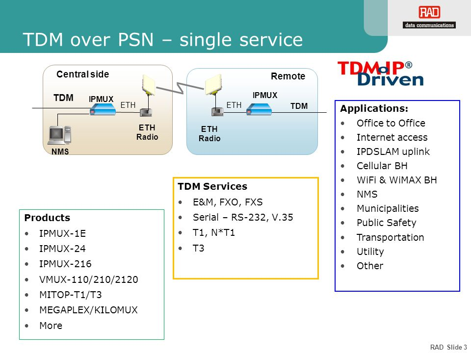RAD Slide 3 TDM over PSN – single service Products IPMUX-1E IPMUX-24 IPMUX-216 VMUX-110/210/2120 MITOP-T1/T3 MEGAPLEX/KILOMUX More Applications: Office to Office Internet access IPDSLAM uplink Cellular BH WiFi & WiMAX BH NMS Municipalities Public Safety Transportation Utility Other Central side ETH Radio TDM Remote IPMUX ETH NMS TDM IPMUX ETH Radio TDM Services E&M, FXO, FXS Serial – RS-232, V.35 T1, N*T1 T3