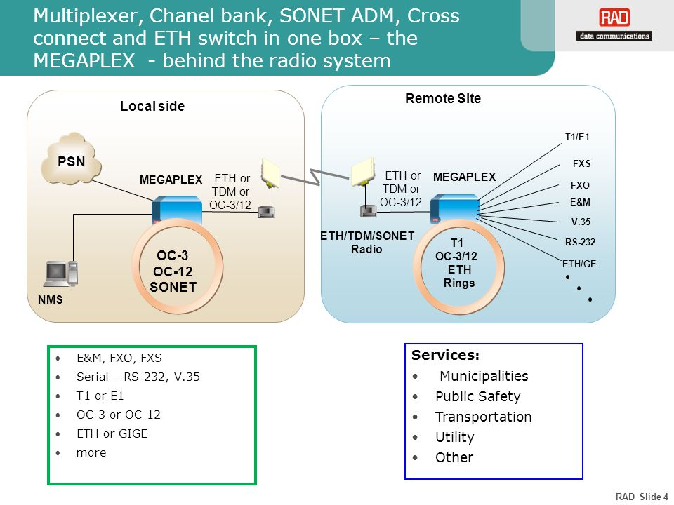 RAD Slide 4 Multiplexer, Chanel bank, SONET ADM, Cross connect and ETH switch in one box – the MEGAPLEX - behind the radio system E&M, FXO, FXS Serial – RS-232, V.35 T1 or E1 OC-3 or OC-12 ETH or GIGE more Services: Municipalities Public Safety Transportation Utility Other Local side T1/E1 Remote Site MEGAPLEX ETH or TDM or OC-3/12 NMS OC-3 OC-12 SONET MEGAPLEX ETH/TDM/SONET Radio ETH or TDM or OC-3/12 FXS FXO E&M RS-232 V.35 ETH/GE T1 OC-3/12 ETH Rings PSN