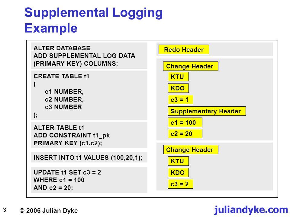 © 2006 Julian Dyke juliandyke.com 14 Supplemental Logging DBA_LOG_GROUPS view  Describes currently configured supplemental log groups: OWNERVARCHAR2(30) LOG_GROUP_NAMEVARCHAR2(30) TABLE_NAMEVARCHAR2(30) LOG_GROUP_TYPEVARCHAR2(19) ALWAYSVARCHAR2(11) GENERATEDVARCHAR2(14)  LOG_GROUP_TYPE can be:  PRIMARY KEY LOGGING  UNIQUE KEY LOGGING  FOREIGN KEY LOGGING  ALL COLUMN LOGGING  USER LOG GROUP  ALWAYS can be:  ALWAYS  CONDITIONAL  GENERATED can be  GENERATED NAME  USER NAME