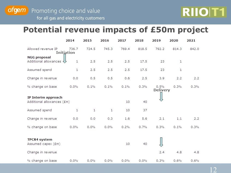 12 Potential revenue impacts of £50m project Delivery Initiation