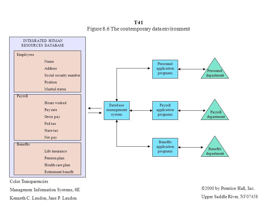 Color Transparencies Managemen Information Systems, 6E Kenneth C.