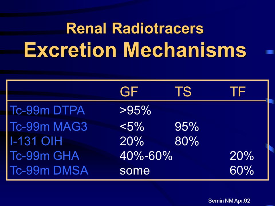 Renal Radiotracers Excretion Mechanisms GF TS TF Tc-99m DTPA>95% Tc-99m MAG3<5%95% I-131 OIH20%80% Tc-99m GHA40%-60%20% Tc-99m DMSAsome 60% Semin NM A